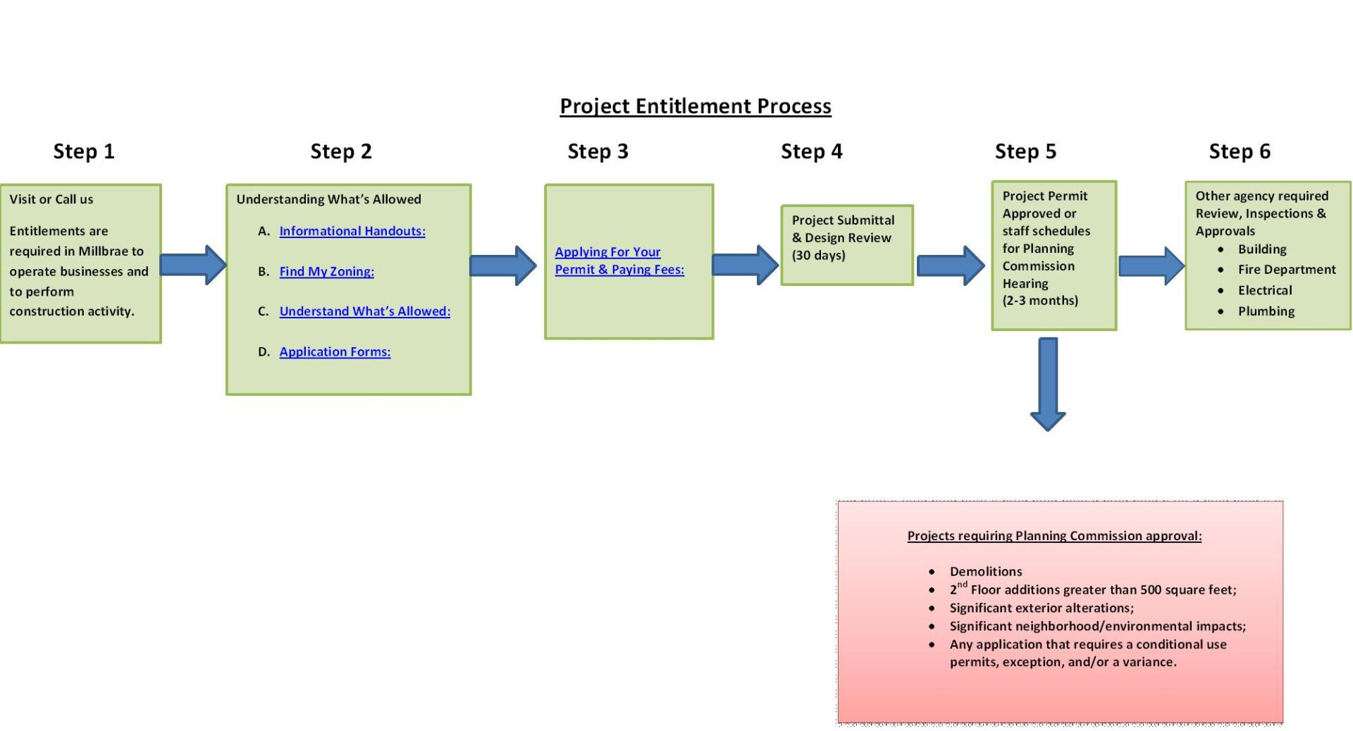Project_Entitlement_Process