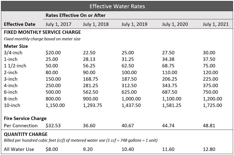 Effective Water Rates