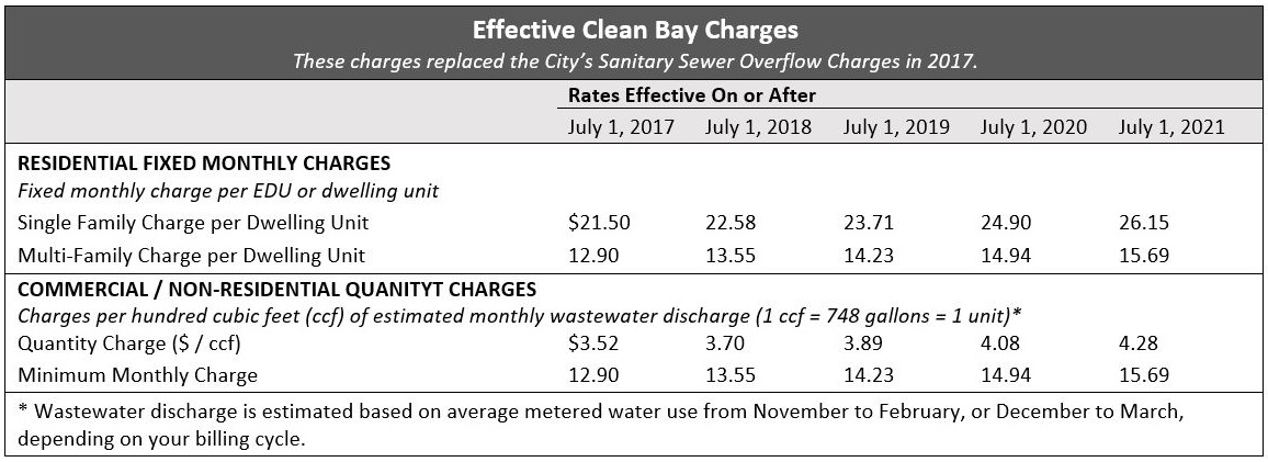 Effective Clean Bay Charges
