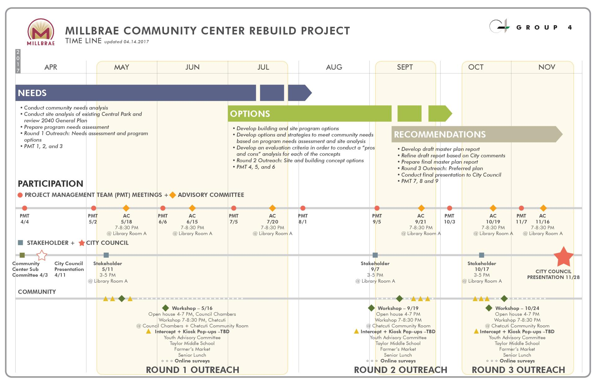 Community Center Rebuild Timeline - Group 4